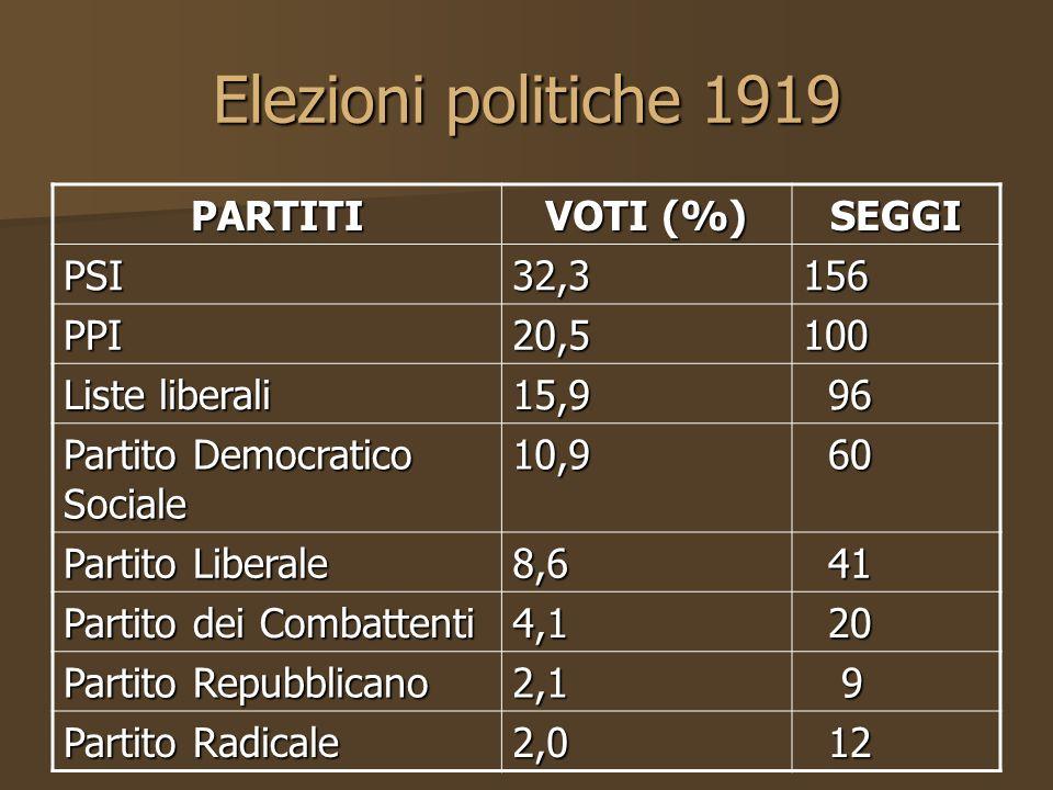 Elezioni politiche 1919 PARTITI VOTI (%) SEGGI PSI32,3156 PPI20,5100 Liste liberali 15,9 96 96 Partito Democratico Sociale 10,9 60 60 Partito Liberale