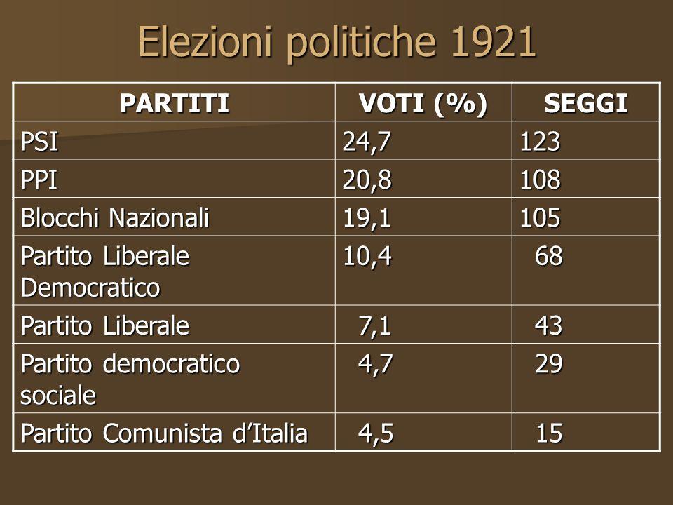 Elezioni politiche 1921 PARTITI VOTI (%) SEGGI PSI24,7123 PPI20,8108 Blocchi Nazionali 19,1105 Partito Liberale Democratico 10,4 68 68 Partito Liberal
