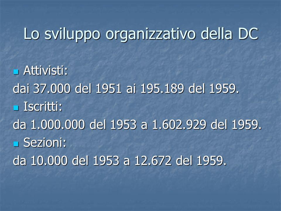 Lo sviluppo organizzativo della DC Attivisti: Attivisti: dai 37.000 del 1951 ai 195.189 del 1959. Iscritti: Iscritti: da 1.000.000 del 1953 a 1.602.92