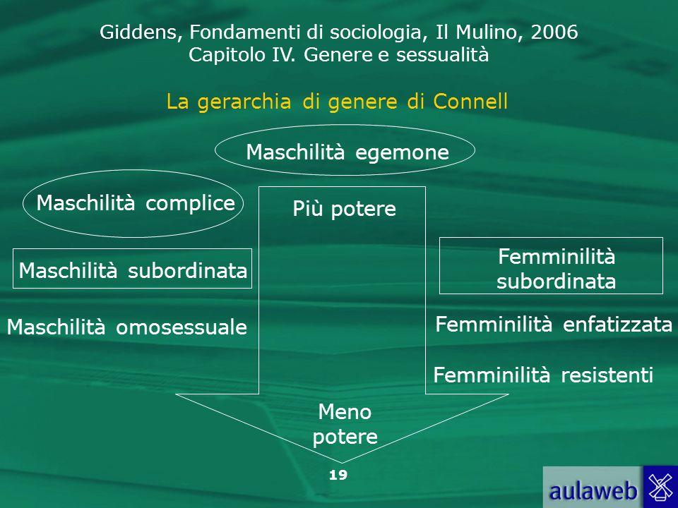 Giddens, Fondamenti di sociologia, Il Mulino, 2006 Capitolo IV. Genere e sessualità 19 La gerarchia di genere di Connell Maschilità egemone Meno poter
