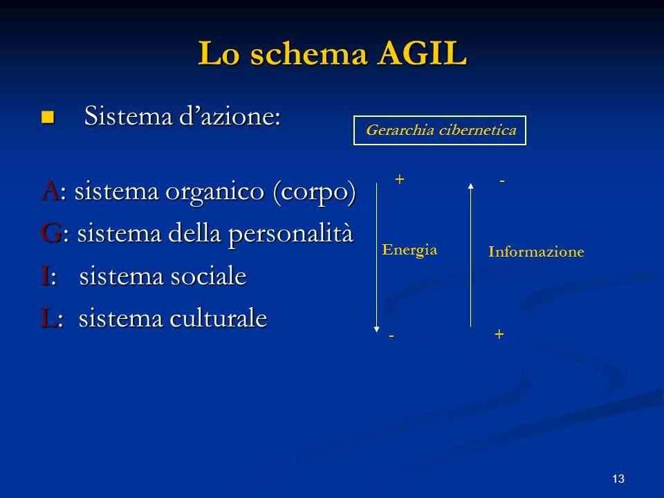 13 Lo schema AGIL Sistema dazione: Sistema dazione: A: sistema organico (corpo) G: sistema della personalità I: sistema sociale L: sistema culturale E