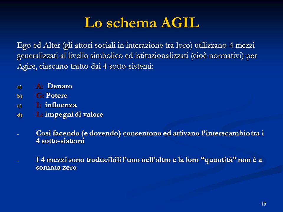 15 Lo schema AGIL Ego ed Alter (gli attori sociali in interazione tra loro) utilizzano 4 mezzi generalizzati al livello simbolico ed istituzionalizzat