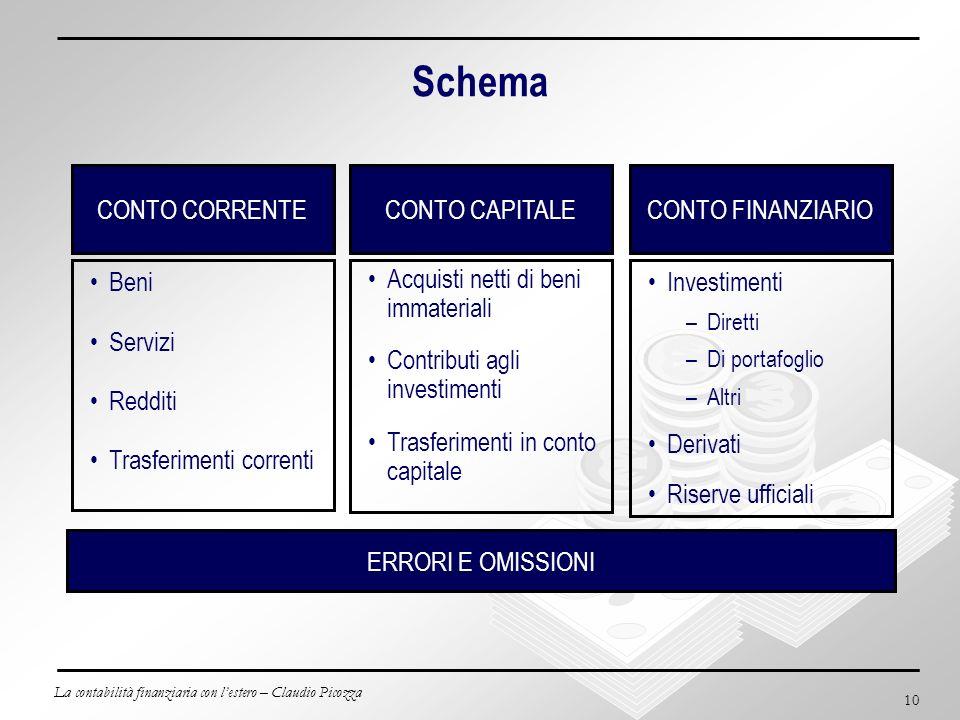 La contabilità finanziaria con lestero – Claudio Picozza 10 Schema CONTO CAPITALE Acquisti netti di beni immateriali Contributi agli investimenti Tras