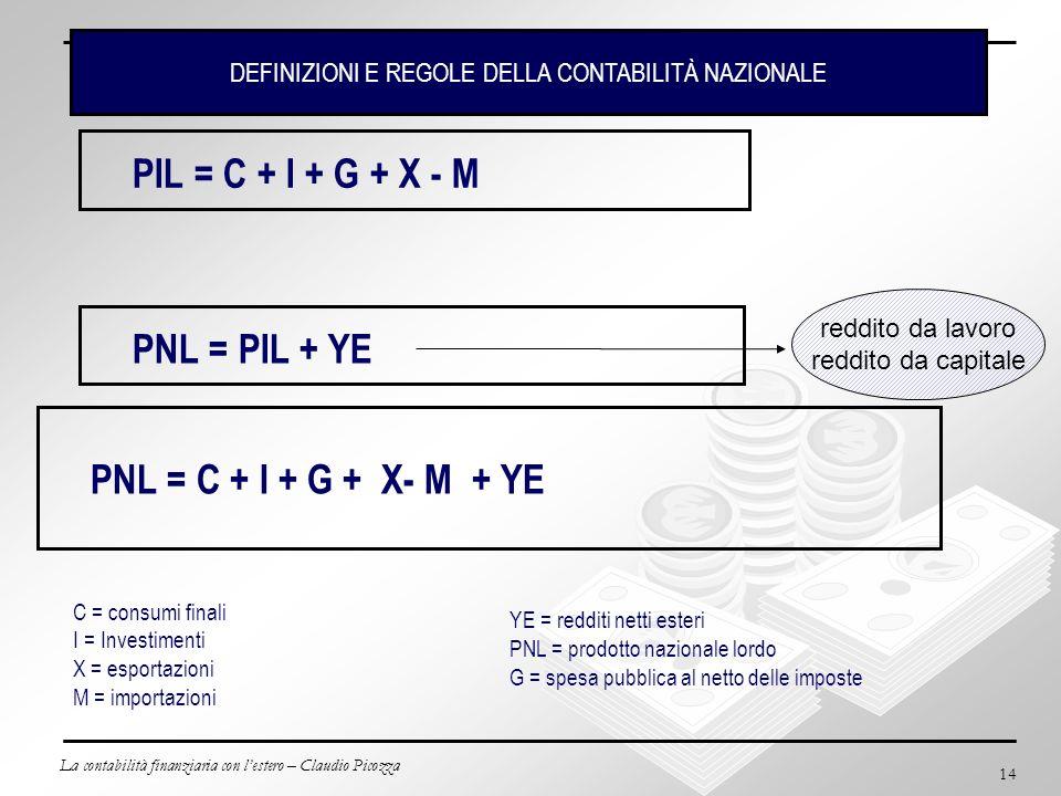 La contabilità finanziaria con lestero – Claudio Picozza 14 PIL = C + I + G + X - M C = consumi finali I = Investimenti X = esportazioni M = importazi