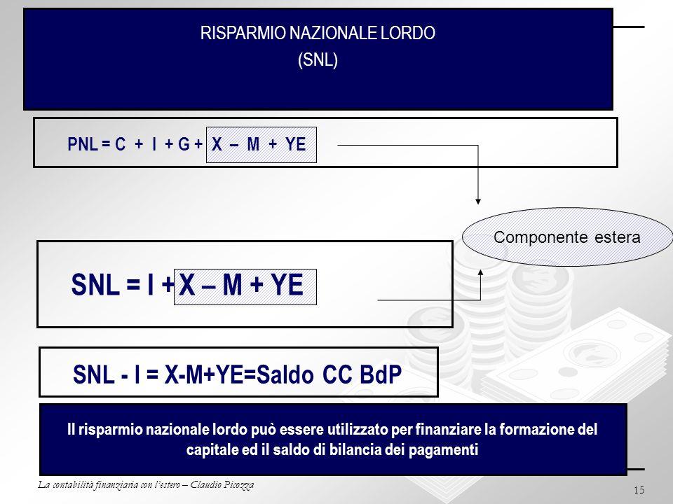 La contabilità finanziaria con lestero – Claudio Picozza 15 BdP e Contabilità Nazionale (cont.) RISPARMIO NAZIONALE LORDO (SNL) PNL = C + I + G + X –
