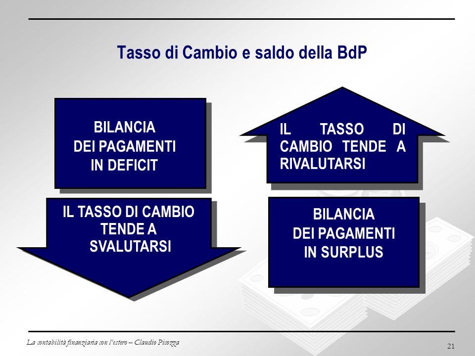 La contabilità finanziaria con lestero – Claudio Picozza 21 Tasso di Cambio e saldo della BdP IL TASSO DI CAMBIO TENDE A SVALUTARSI IL TASSO DI CAMBIO