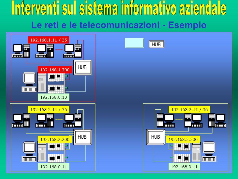 Le reti e le telecomunicazioni - Esempio HUB 192.168.1.11 / 35 192.168.1.200 192.168.0.10 HUB 192.168.2.11 / 36 192.168.2.200 192.168.0.11 HUB 192.168