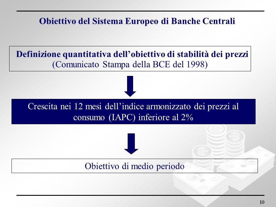 10 (Comunicato Stampa della BCE del 1998) Obiettivo di medio periodo Crescita nei 12 mesi dellindice armonizzato dei prezzi al consumo (IAPC) inferior