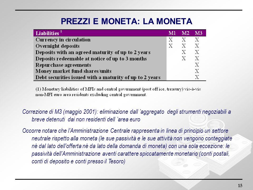 15 PREZZI E MONETA: LA MONETA Correzione di M3 (maggio 2001): eliminazione dall aggregato degli strumenti negoziabili a breve detenuti dai non residen