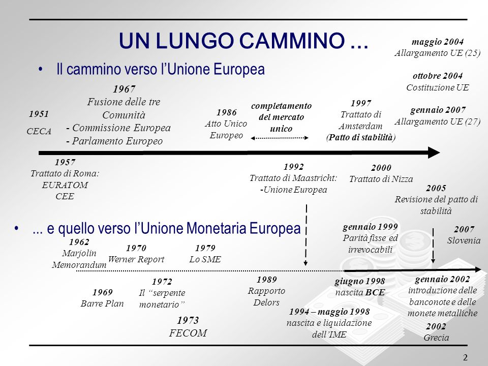 2 UN LUNGO CAMMINO... Il cammino verso lUnione Europea 1951 CECA... e quello verso lUnione Monetaria Europea 1957 Trattato di Roma: EURATOM CEE 1967 F