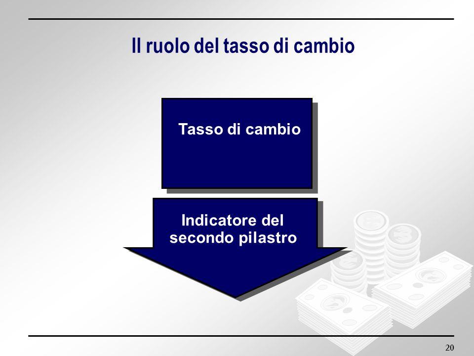 20 Il ruolo del tasso di cambio Indicatore del secondo pilastro Indicatore del secondo pilastro Tasso di cambio