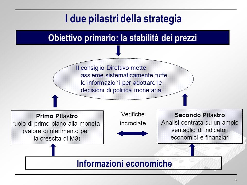 9 Secondo Pilastro Analisi centrata su un ampio ventaglio di indicatori economici e finanziari I due pilastri della strategia Obiettivo primario: la s