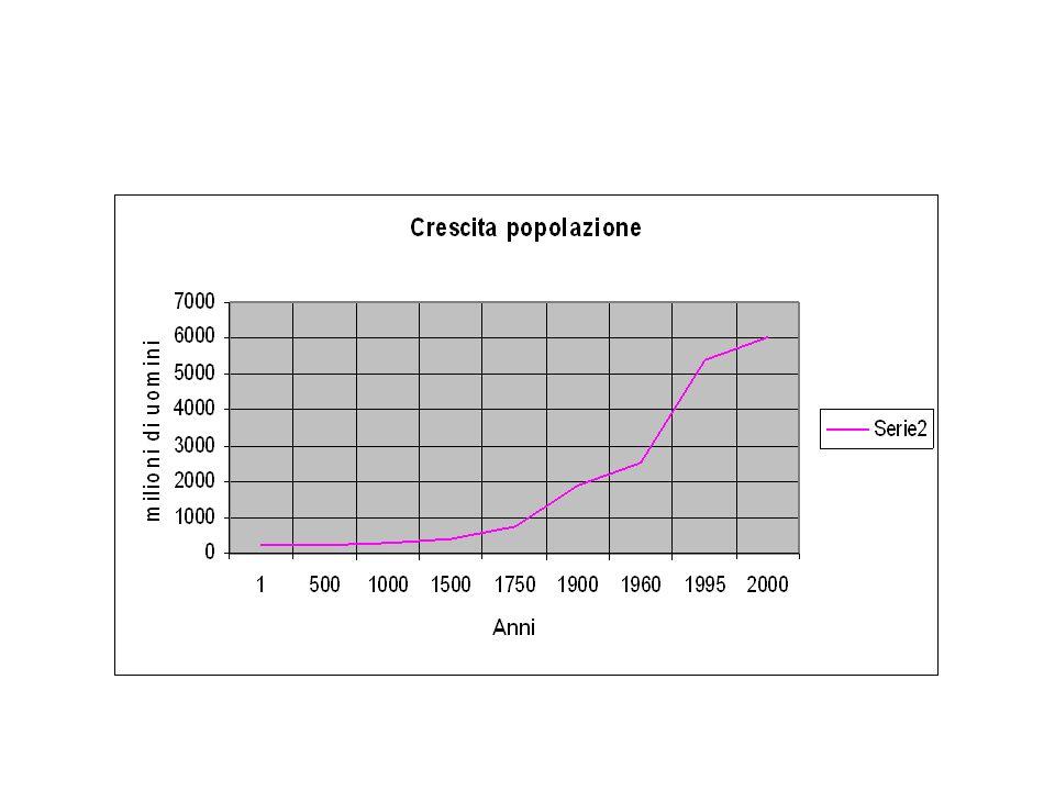 il modello demografico preindustriale: alta natalità/alta mortalità il tetto allespansione della popolazione (la trappola malthusiana) lesplosione demografica in Europa: diminuzione mortalità, aumento nascite (igiene e condizioni di vita) si passa al modello bassa natalità/bassa mortalità (allungamento della vita media)