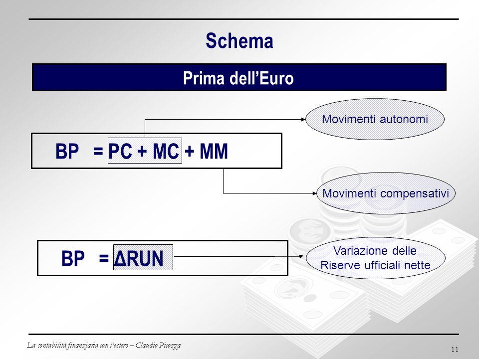 La contabilità finanziaria con lestero – Claudio Picozza 11 Schema Prima dellEuro BP = PC + MC + MM Variazione delle Riserve ufficiali nette BP= ΔRUN