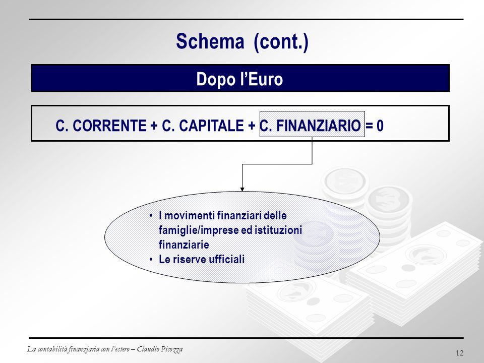 La contabilità finanziaria con lestero – Claudio Picozza 12 Schema (cont.) Dopo lEuro C. CORRENTE + C. CAPITALE + C. FINANZIARIO = 0 I movimenti finan