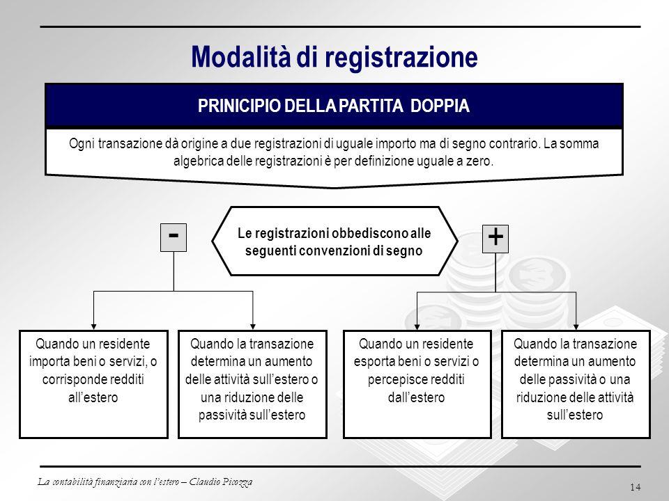 La contabilità finanziaria con lestero – Claudio Picozza 14 Modalità di registrazione PRINICIPIO DELLA PARTITA DOPPIA - + Quando un residente esporta