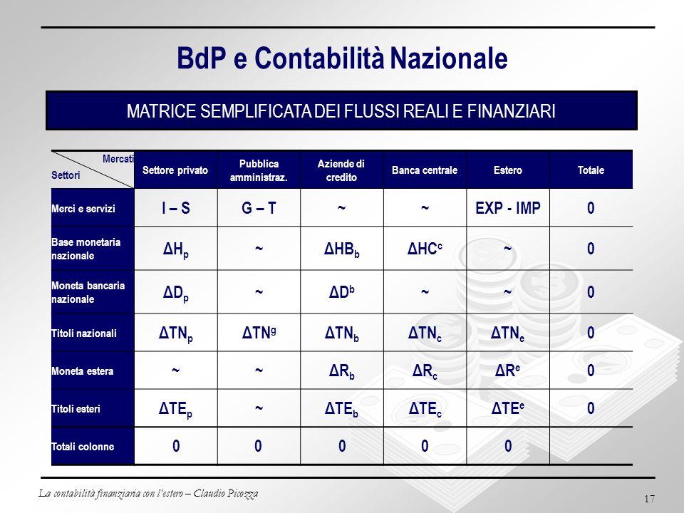 La contabilità finanziaria con lestero – Claudio Picozza 17 BdP e Contabilità Nazionale Mercati Settori Settore privato Pubblica amministraz. Aziende