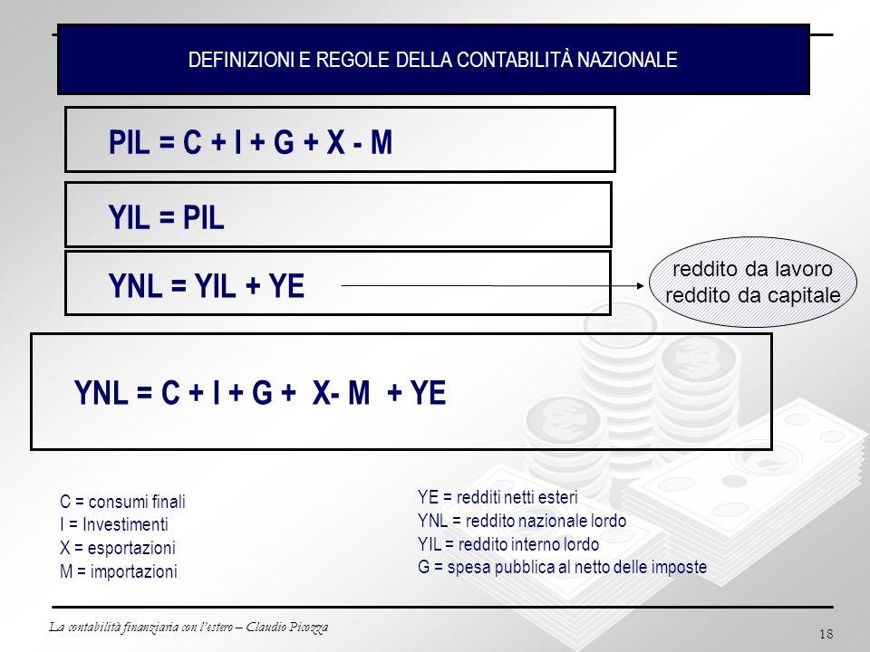 La contabilità finanziaria con lestero – Claudio Picozza 18 PIL = C + I + G + X - M C = consumi finali I = Investimenti X = esportazioni M = importazi