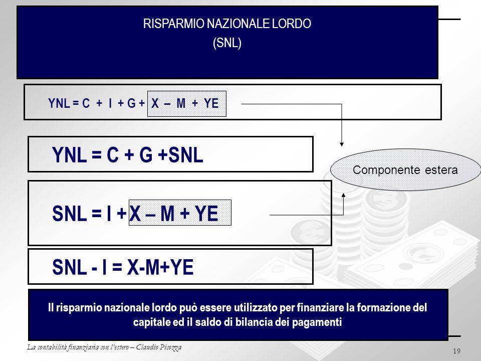 La contabilità finanziaria con lestero – Claudio Picozza 19 BdP e Contabilità Nazionale (cont.) RISPARMIO NAZIONALE LORDO (SNL) YNL = C + I + G + X –