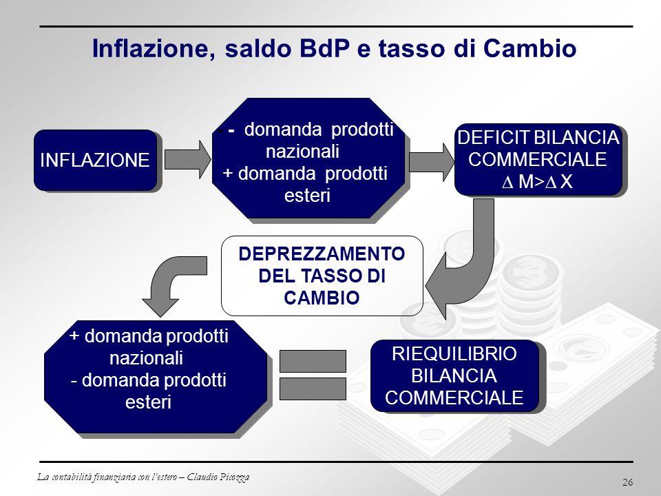La contabilità finanziaria con lestero – Claudio Picozza 26 INFLAZIONE - - domanda prodotti nazionali + domanda prodotti esteri DEFICIT BILANCIA COMME