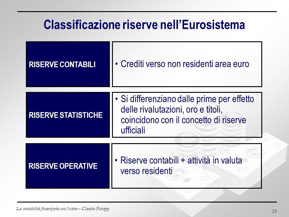 La contabilità finanziaria con lestero – Claudio Picozza 33 Classificazione riserve nellEurosistema RISERVE CONTABILI Crediti verso non residenti area
