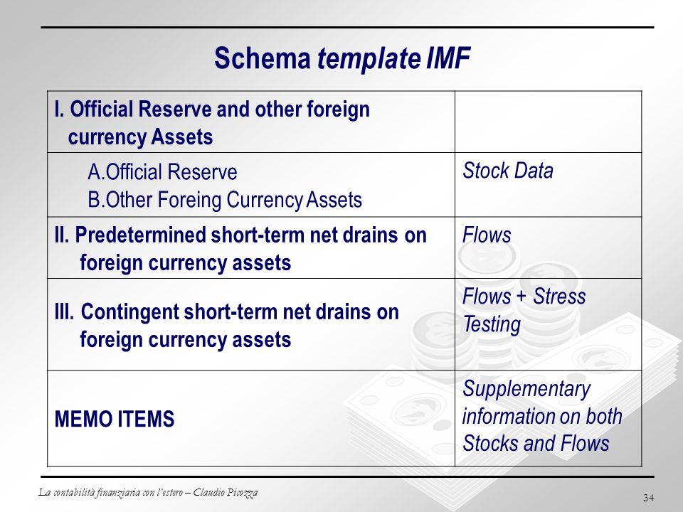 La contabilità finanziaria con lestero – Claudio Picozza 34 Schema template IMF I. Official Reserve and other foreign currency Assets A.Official Reser