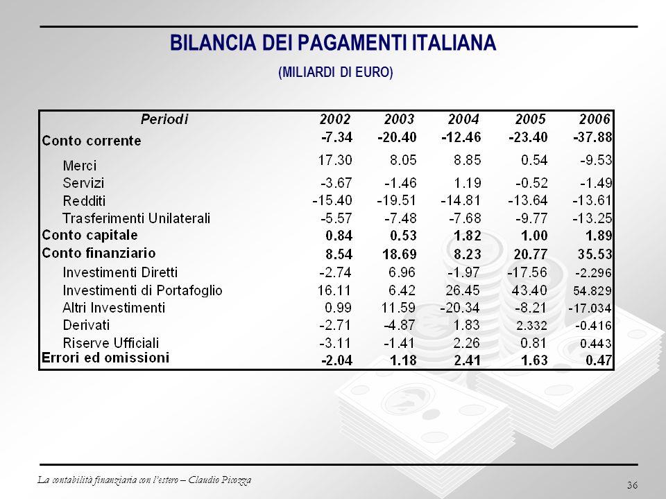 La contabilità finanziaria con lestero – Claudio Picozza 36 BILANCIA DEI PAGAMENTI ITALIANA (MILIARDI DI EURO)