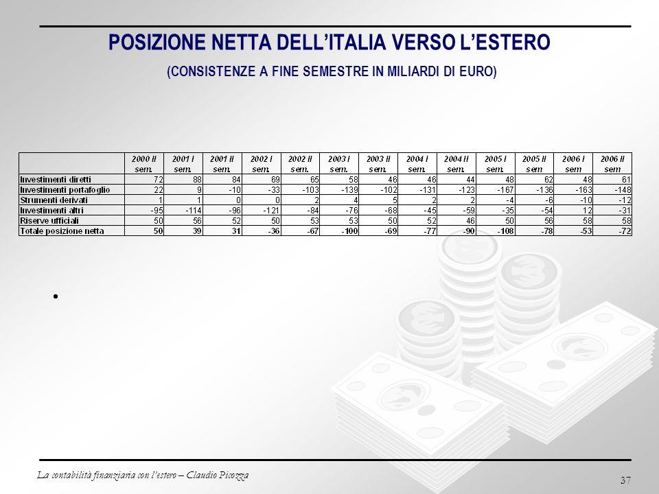 La contabilità finanziaria con lestero – Claudio Picozza 37 POSIZIONE NETTA DELLITALIA VERSO LESTERO (CONSISTENZE A FINE SEMESTRE IN MILIARDI DI EURO)