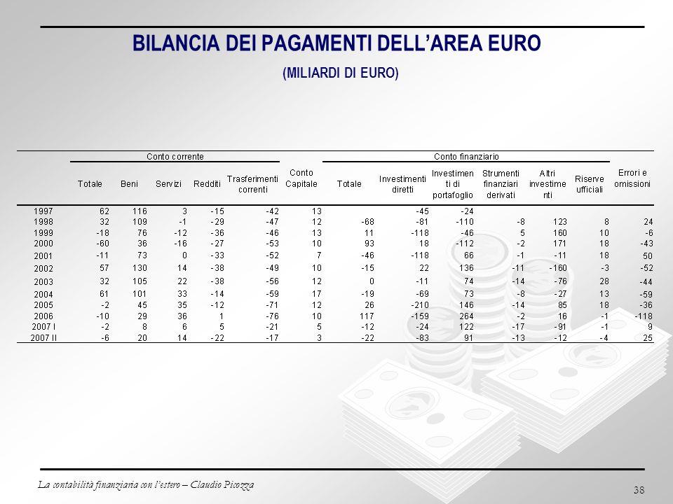 La contabilità finanziaria con lestero – Claudio Picozza 38 BILANCIA DEI PAGAMENTI DELLAREA EURO (MILIARDI DI EURO)