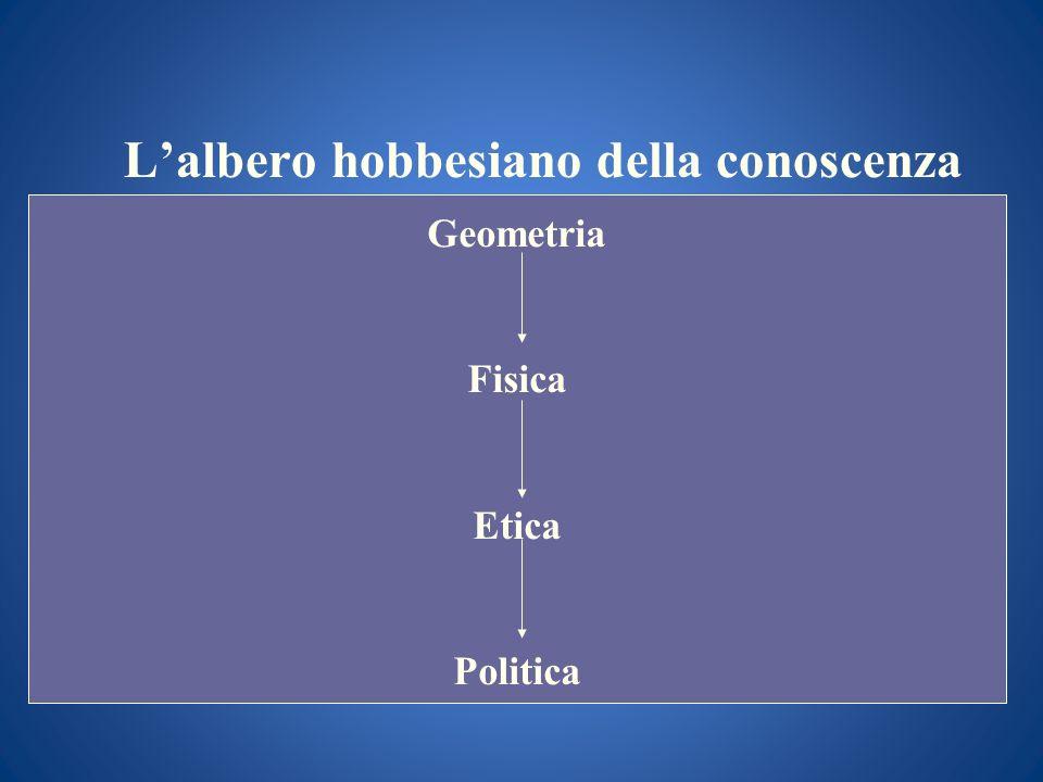 Lalbero hobbesiano della conoscenza Geometria Fisica Etica Politica