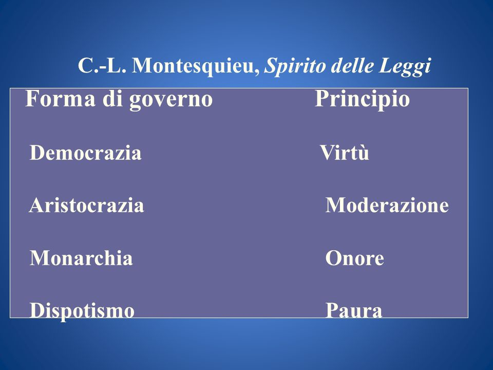 C.-L. Montesquieu, Spirito delle Leggi Forma di governoPrincipio Democrazia Virtù Aristocrazia Moderazione Monarchia Onore Dispotismo Paura