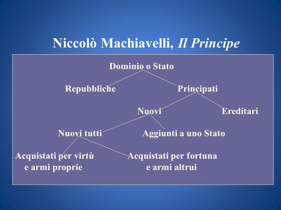 Niccolò Machiavelli, Il Principe Dominio o Stato RepubblichePrincipati NuoviEreditari Nuovi tuttiAggiunti a uno Stato Acquistati per virtùAcquistati p