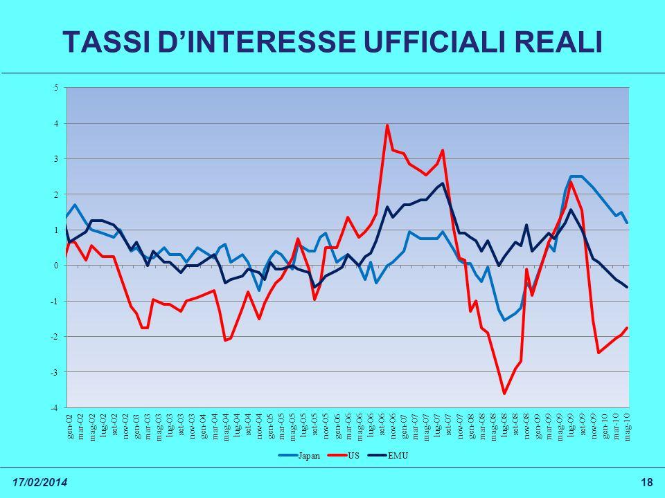 TASSI DINTERESSE UFFICIALI REALI 17/02/201418