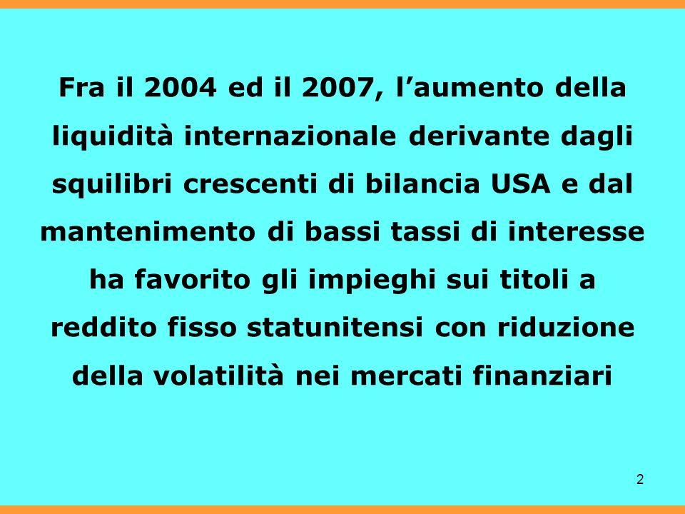 2 Fra il 2004 ed il 2007, laumento della liquidità internazionale derivante dagli squilibri crescenti di bilancia USA e dal mantenimento di bassi tassi di interesse ha favorito gli impieghi sui titoli a reddito fisso statunitensi con riduzione della volatilità nei mercati finanziari