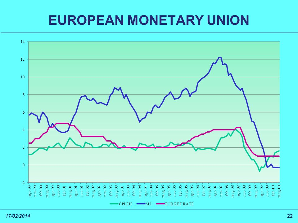 17/02/201422 EUROPEAN MONETARY UNION