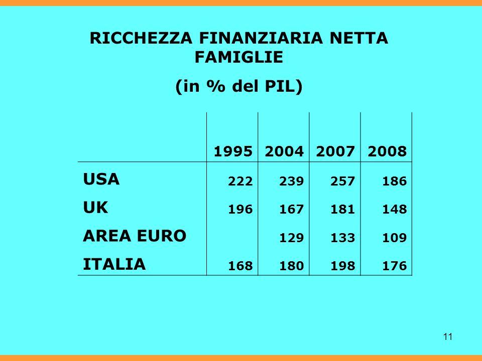 11 RICCHEZZA FINANZIARIA NETTA FAMIGLIE (in % del PIL) 1995200420072008 USA 222239257186 UK 196167181148 AREA EURO 129133109 ITALIA 168180198176