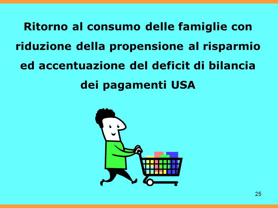 25 Ritorno al consumo delle famiglie con riduzione della propensione al risparmio ed accentuazione del deficit di bilancia dei pagamenti USA