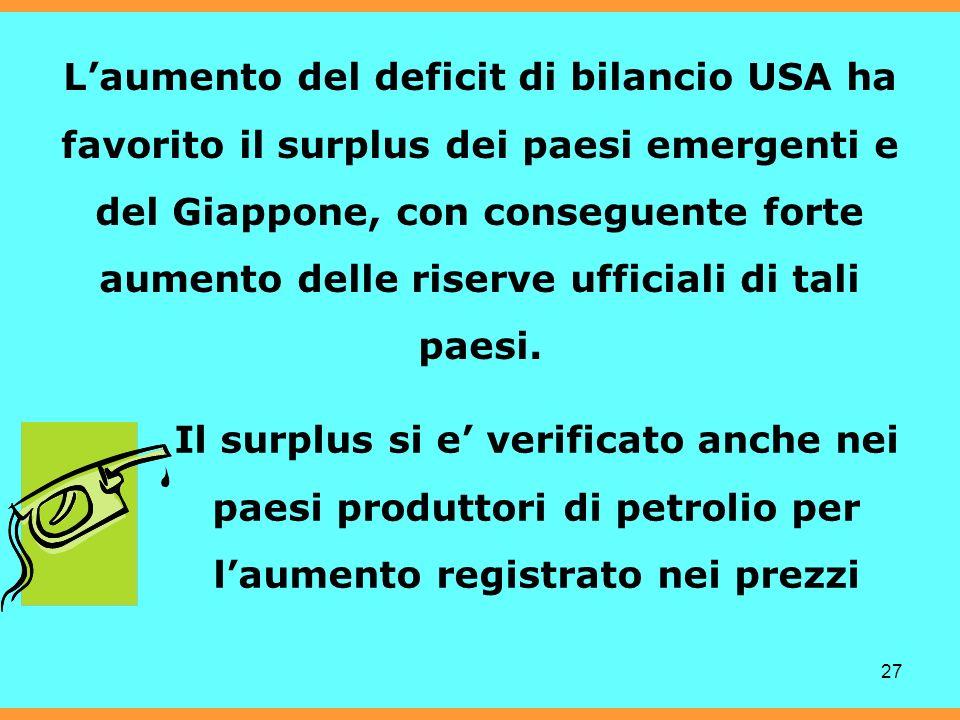 27 Laumento del deficit di bilancio USA ha favorito il surplus dei paesi emergenti e del Giappone, con conseguente forte aumento delle riserve ufficiali di tali paesi.
