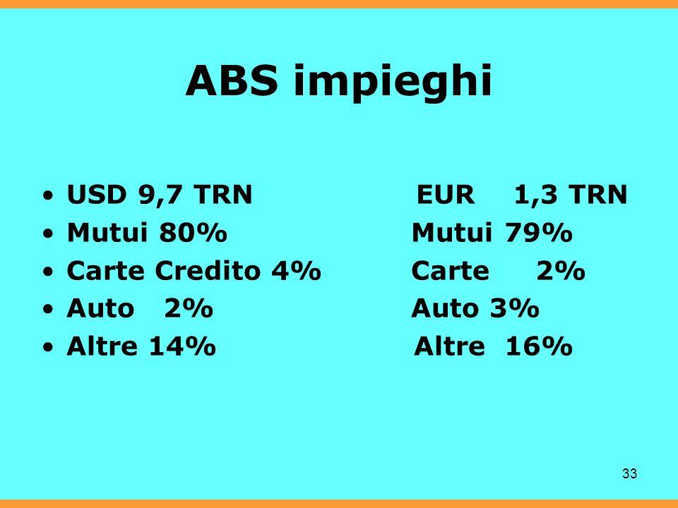 33 ABS impieghi USD 9,7 TRN EUR 1,3 TRN Mutui 80% Mutui 79% Carte Credito 4% Carte 2% Auto 2% Auto 3% Altre 14% Altre 16%