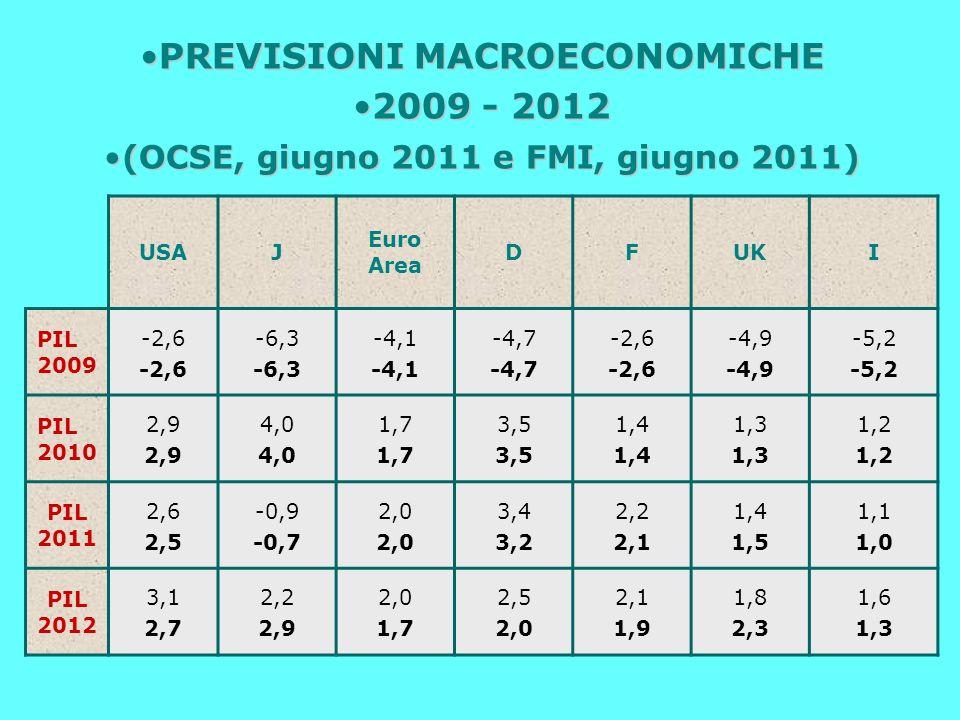 PREVISIONI MACROECONOMICHEPREVISIONI MACROECONOMICHE 2009 - 20122009 - 2012 (OCSE, giugno 2011 e FMI, giugno 2011)(OCSE, giugno 2011 e FMI, giugno 2011) USAJ Euro Area DFUKI PIL 2009 -2,6 -6,3 -4,1 -4,7 -2,6 -4,9 -5,2 PIL 2010 2,9 4,0 1,7 3,5 1,4 1,3 1,2 PIL 2011 2,6 2,5 -0,9 -0,7 2,0 3,4 3,2 2,2 2,1 1,4 1,5 1,1 1,0 PIL 2012 3,1 2,7 2,2 2,9 2,0 1,7 2,5 2,0 2,1 1,9 1,8 2,3 1,6 1,3
