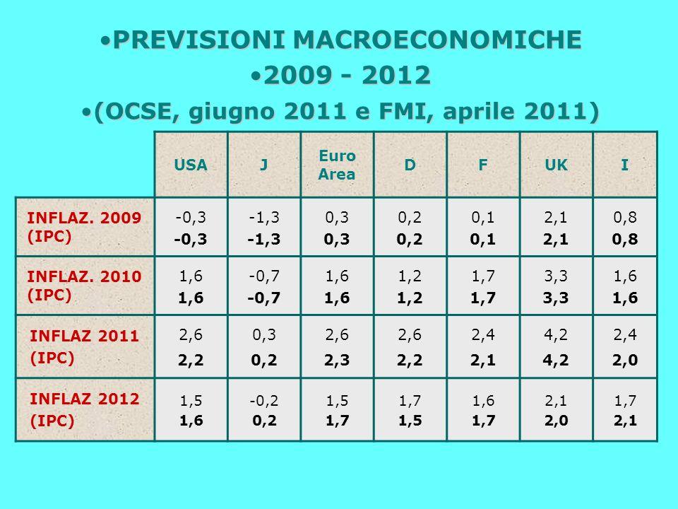 USAJ Euro Area DFUKI INFLAZ. 2009 (IPC) -0,3 -1,3 0,3 0,2 0,1 2,1 0,8 INFLAZ.