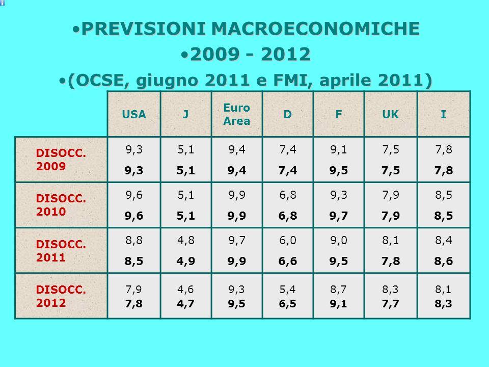 USAJ Euro Area DFUKI DISOCC. 2009 9,3 5,1 9,4 7,4 9,1 9,5 7,5 7,8 DISOCC.