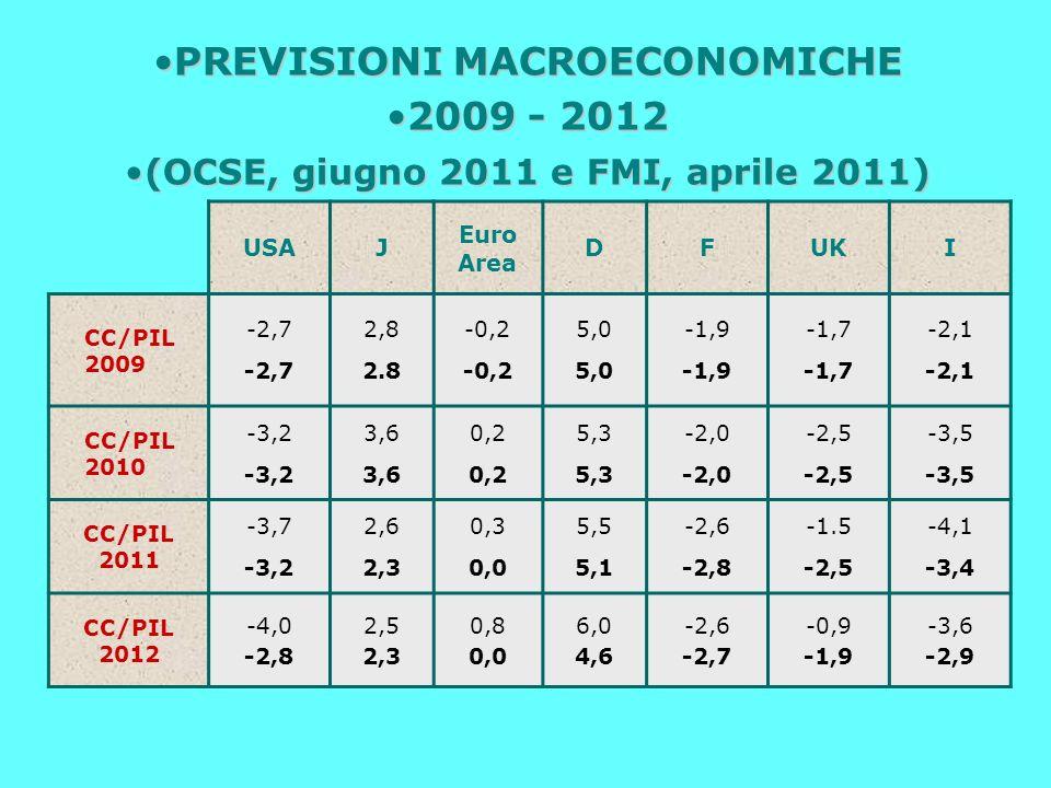 USAJ Euro Area DFUKI CC/PIL 2009 -2,7 2,8 2.8 -0,2 5,0 -1,9 -1,7 -2,1 CC/PIL 2010 -3,2 3,6 0,2 5,3 -2,0 -2,5 -3,5 CC/PIL 2011 -3,7 -3,2 2,6 2,3 0,3 0,0 5,5 5,1 -2,6 -2,8 -1.5 -2,5 -4,1 -3,4 CC/PIL 2012 -4,0 -2,8 2,5 2,3 0,8 0,0 6,0 4,6 -2,6 -2,7 -0,9 -1,9 -3,6 -2,9 PREVISIONI MACROECONOMICHEPREVISIONI MACROECONOMICHE 2009 - 20122009 - 2012 (OCSE, giugno 2011 e FMI, aprile 2011)(OCSE, giugno 2011 e FMI, aprile 2011)