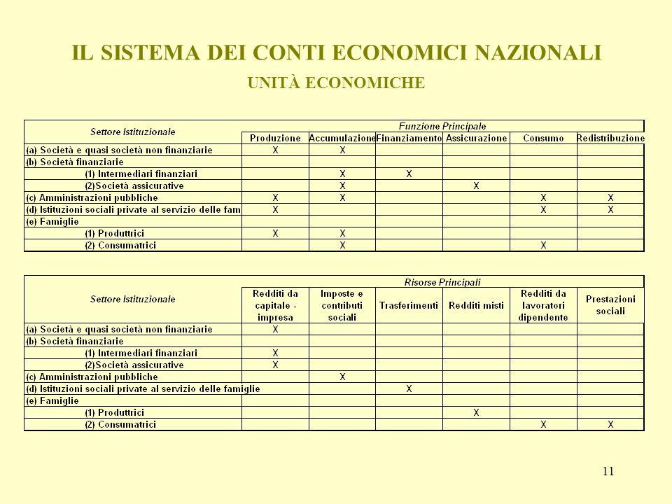 11 IL SISTEMA DEI CONTI ECONOMICI NAZIONALI UNITÀ ECONOMICHE