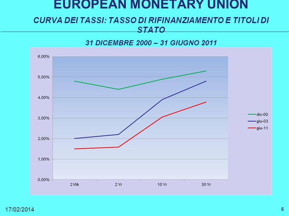 EUROPEAN MONETARY UNION CURVA DEI TASSI: TASSO DI RIFINANZIAMENTO E TITOLI DI STATO 31 DICEMBRE 2000 – 31 GIUGNO 2011 17/02/2014 5