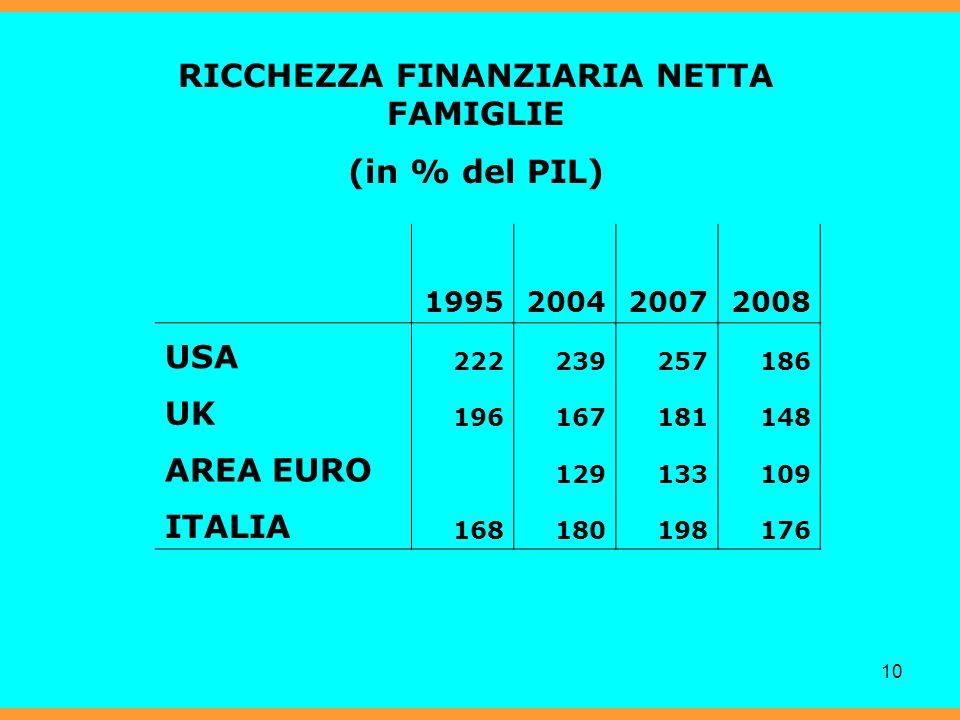 10 RICCHEZZA FINANZIARIA NETTA FAMIGLIE (in % del PIL) 1995200420072008 USA 222239257186 UK 196167181148 AREA EURO 129133109 ITALIA 168180198176