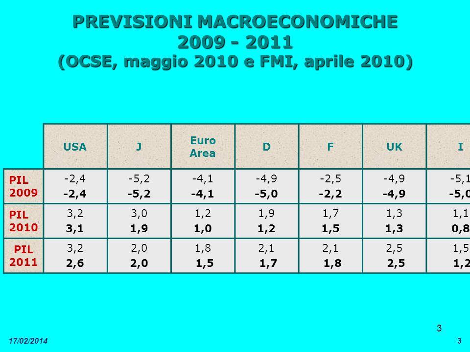 3 17/02/20143 PREVISIONI MACROECONOMICHE 2009 - 2011 (OCSE, maggio 2010 e FMI, aprile 2010) USAJ Euro Area DFUKI PIL 2009 -2,4 -5,2 -4,1 -4,9 -5,0 -2,5 -2,2 -4,9 -5,1 -5,0 PIL 2010 3,2 3,1 3,0 1,9 1,2 1,0 1,9 1,2 1,7 1,5 1,3 1,1 0,8 PIL 2011 3,2 2,6 2,0 1,8 1,5 2,1 1,7 2,1 1,8 2,5 1,5 1,2
