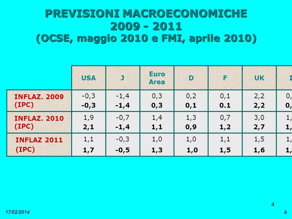 4 17/02/20144 PREVISIONI MACROECONOMICHE 2009 - 2011 (OCSE, maggio 2010 e FMI, aprile 2010) USAJ Euro Area DFUKI INFLAZ. 2009 (IPC) -0,3 -1,4 0,3 0,2