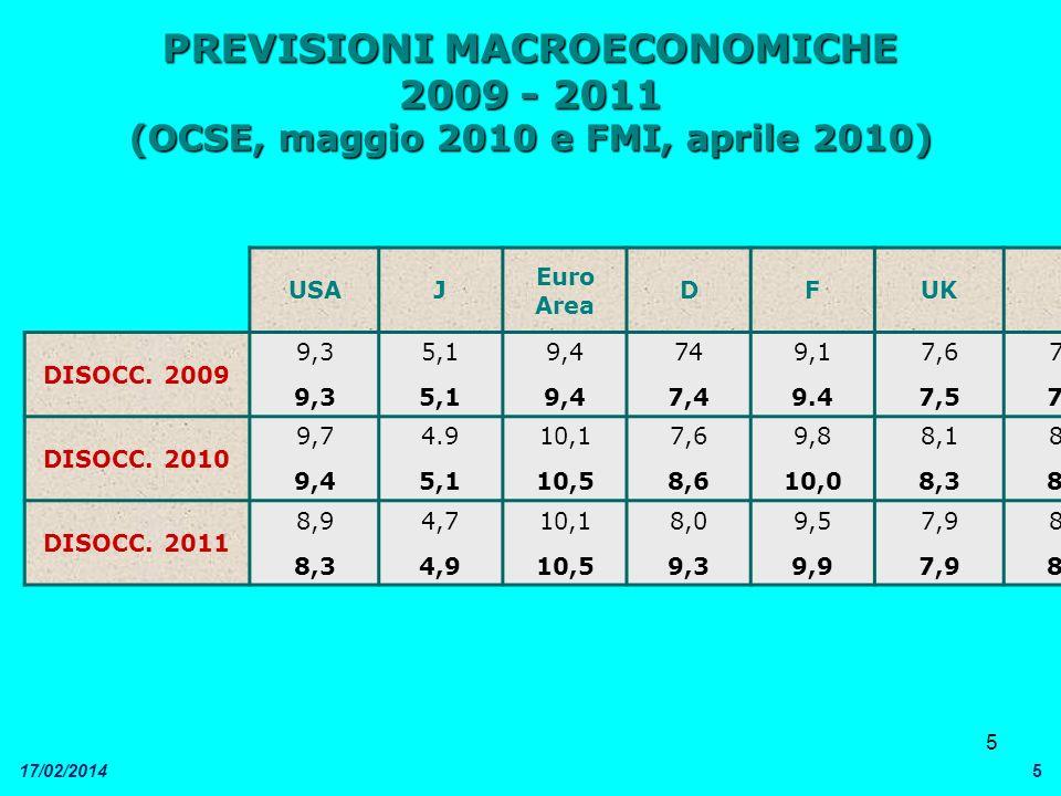 5 17/02/20145 PREVISIONI MACROECONOMICHE 2009 - 2011 (OCSE, maggio 2010 e FMI, aprile 2010) USAJ Euro Area DFUKI DISOCC. 2009 9,3 5,1 9,4 74 7,4 9,1 9