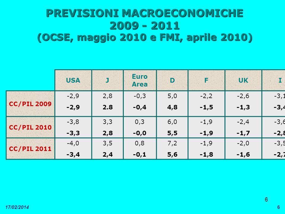 6 17/02/20146 PREVISIONI MACROECONOMICHE 2009 - 2011 (OCSE, maggio 2010 e FMI, aprile 2010) USAJ Euro Area DFUKI CC/PIL 2009 -2,9 2,8 2.8 -0,3 -0,4 5,0 4,8 -2,2 -1,5 -2,6 -1,3 -3,1 -3,4 CC/PIL 2010 -3,8 -3,3 3,3 2,8 0,3 -0,0 6,0 5,5 -1,9 -2,4 -1,7 -3,6 -2,8 CC/PIL 2011 -4,0 -3,4 3,5 2,4 0,8 -0,1 7,2 5,6 -1,9 -1,8 -2,0 -1,6 -3,5 -2,7